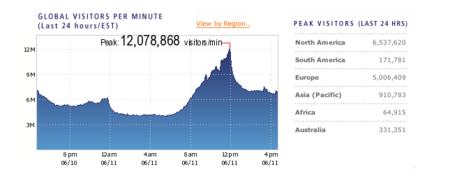 La imagen de la semana: el Mundial de Sudáfrica marca un récord en Internet