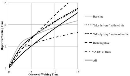 Gráfico que muestra el tiempo de espera real con el tiempo percibido por los pasajeros.