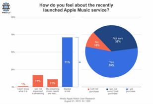 Un 55% de los usuarios de Apple Music empezarían a pagar por el servicio según Wristly