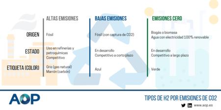 Infografia Hidrogeno Transicion Energetica