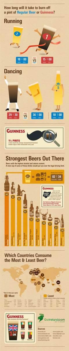 Guinnes Vs Beer