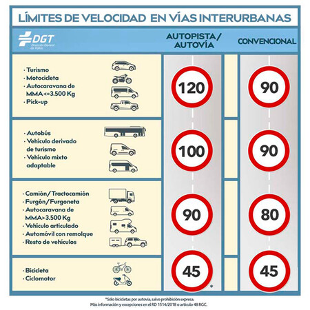 The M-30 (Madrid) is an urban highway and the generic limit is 90 km / h