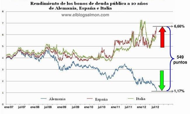 Rendimiento de los bonos de deuda publica a 10 años