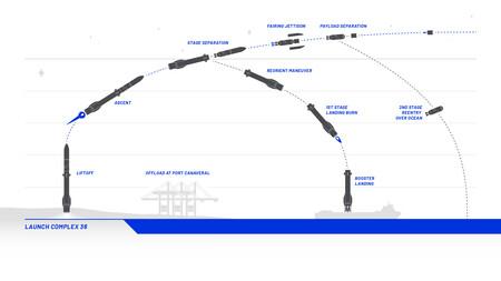 Blueorigin Newglenn Flightprofile