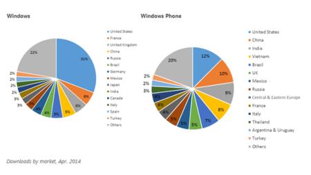 Descargas por países en Windows Store