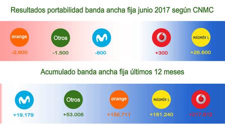 Resultados Portabilidad Banda Ancha Fija Junio 2017