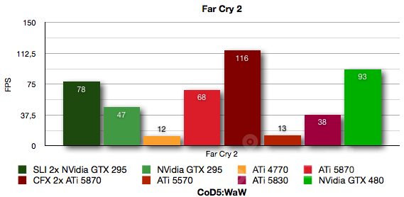 Foto de NVidia GTX 480, análisis (34/36)