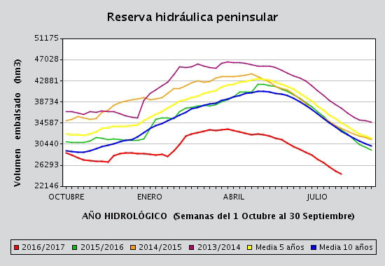 Reserva Hidraulica Peninsular 0