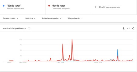 Window Y Donde Votar Donde Votar Explorar Google Trends