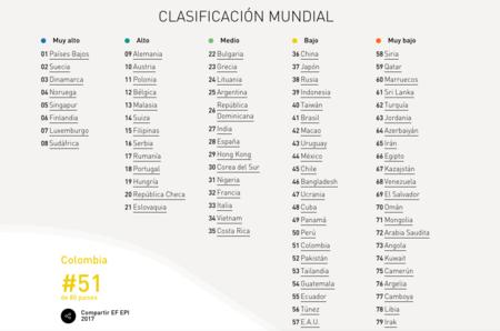 Nivel de inglés en Colombia