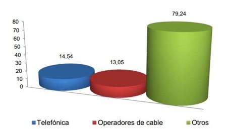 Resultados CNMC octubre 2013: la Banda Ancha fija supera los 100.000 nuevas líneas en un mes