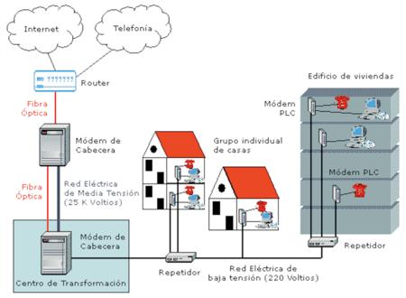 Cuando las eléctricas quisieron convertirse en operadores de banda ancha gracias al PLC