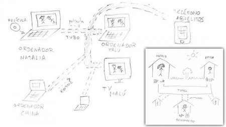 Explicando qué es internet a una niña de cuatro años
