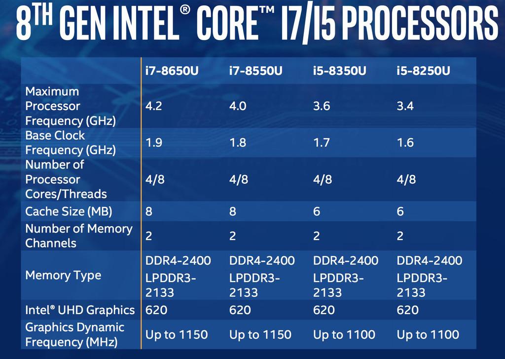 Intel I5 I7 8a Gen