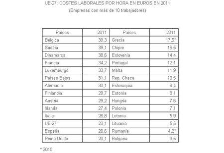El coste laboral medio en España
