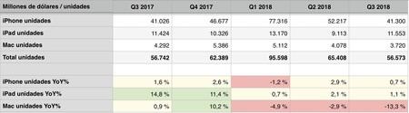 ventas mac iPhone