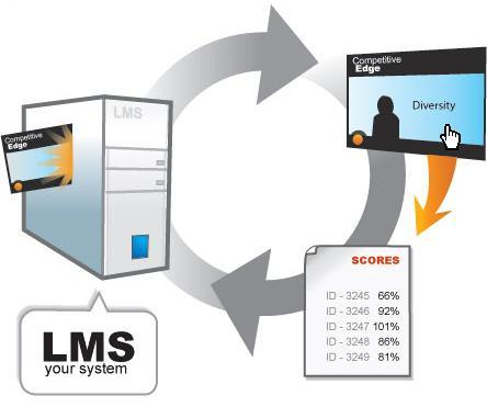 e-Learning: conociendo un Learning Management System (LMS)