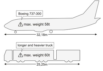 Megatrucks Boeing
