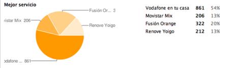 Mejor servicio de 2008: Vodafone en tu casa