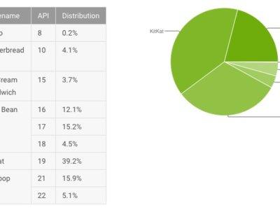 Android Lollipop ahora presente en el 21% de dispositivos