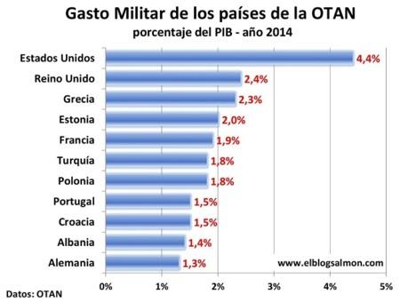Grecia y lo que no se dice de su gasto militar