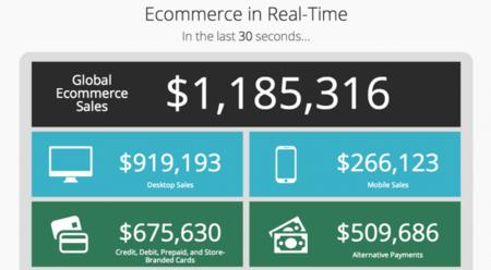 Esto es lo que nos gastamos en internet en tiempo real. La imagen de la semana