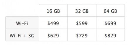iPad, tabla de precios por modelo