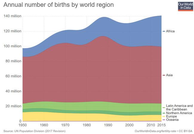 Nacimientos Por Continente