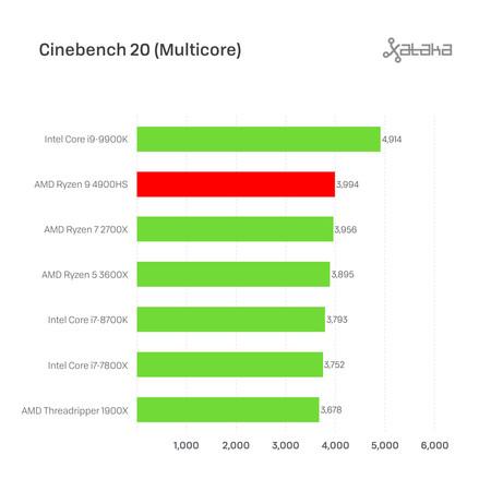 Cinebench 20 Multi 001
