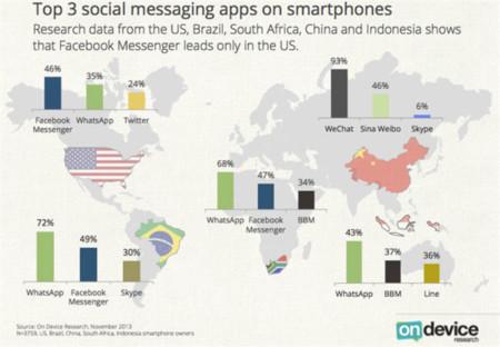 La mensajería en móviles está muy repartida: WhatsApp domina, BBM resurge