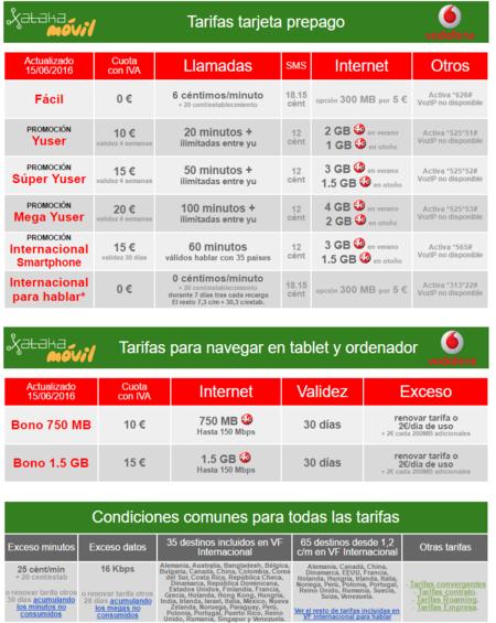 Promocion Verano 2016 Vodafone Doble De Gigas
