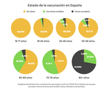 Vacunacio N 22 De Abril Espan A 002