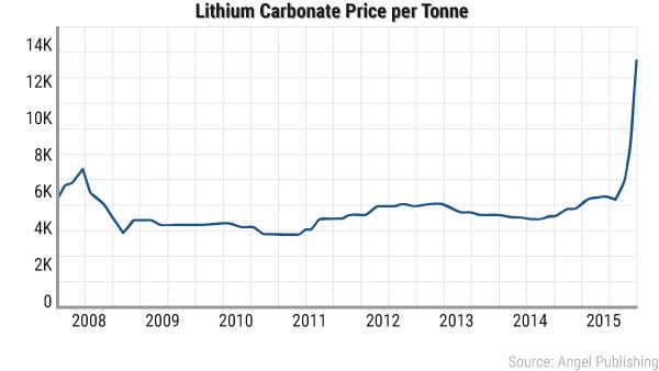 Ea Lithium Boom Price