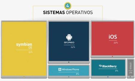 Sistemas móviles