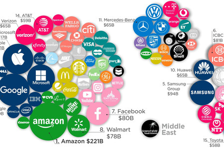 Las 100 marcas más valiosas de 2020, reunidas en un solo gráfico