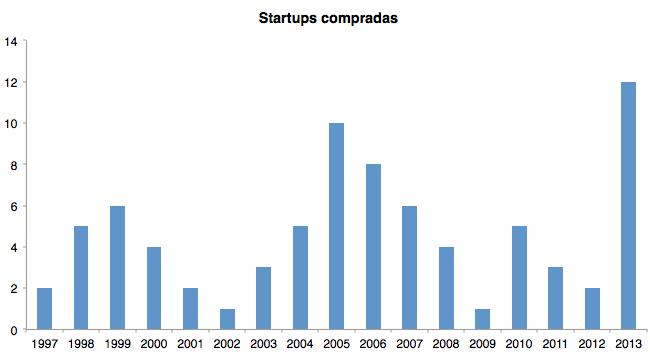 Startups compradas por Yahoo