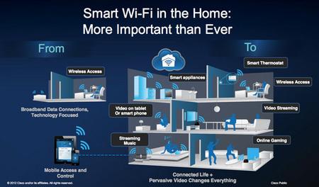 Cisco Connect Cloud es una plataforma para gestionar fácilmente tu red wifi en casa y mucho más