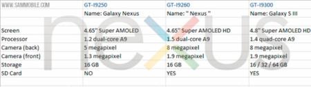¿Son estas las especificaciones del próximo Nexus?