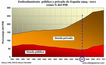 El problema español es la deuda y los desequilibrios económicos