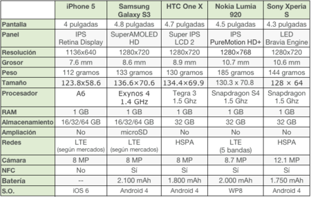 iphone 5 comparativa