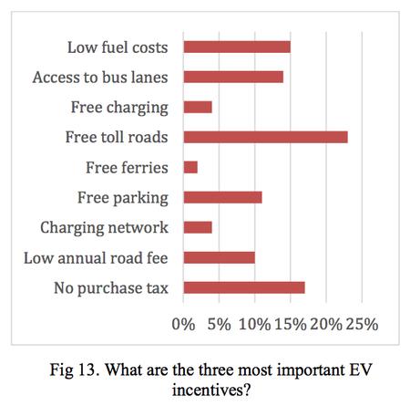 Incentivos a la compra de coches eléctricos en Noruega