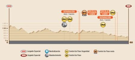 Perfil Etapa7 Dakar2016