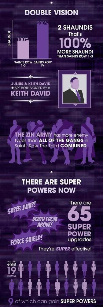 Infografía Saints Row IV
