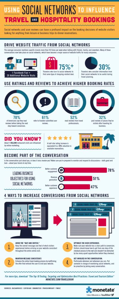Las redes sociales y su influencia en las reservas del sector hotelero