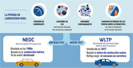 Cómo funciona el ciclo de homologación de consumo WLTP