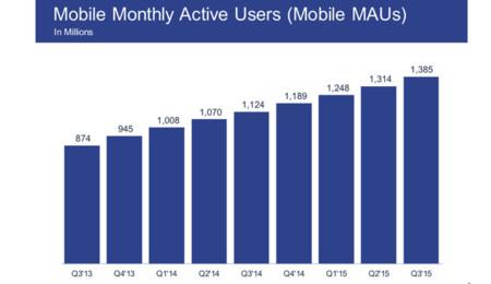 Número de usuarios activos mensuales de Facebook móvil