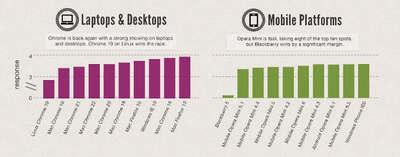 ¿Usas el navegador más rápido?