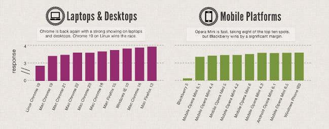 Comparativa velocidad de navegadores según plataforma