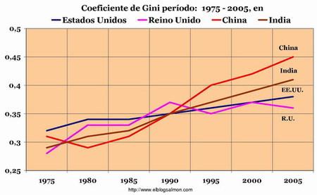Tres décadas de mayor desigualdad