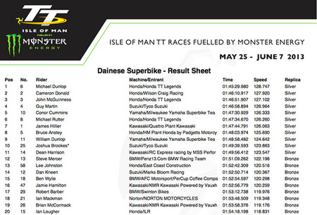 Superbike Race Results